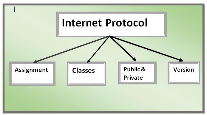 IP Address Types