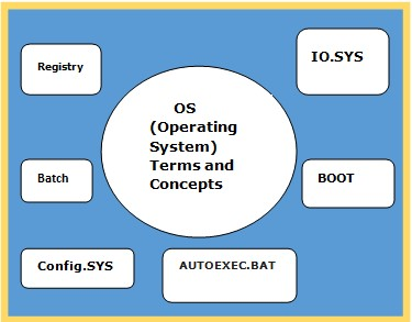 Operating System Terms and Concepts