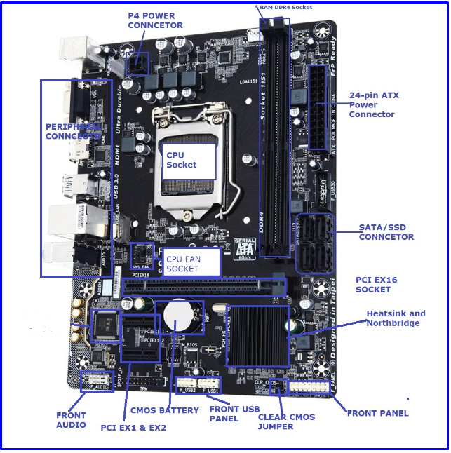 diagram of New  computer motherboard What is the Motherboard in Computer?-Definition and Diagram of Motherboard