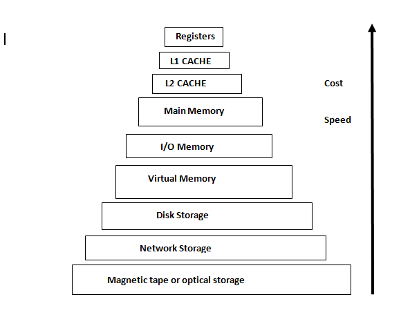 The Memory Hierarchy in Computer Architecture