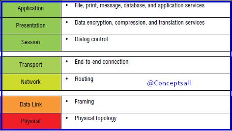 Functions of OSI module